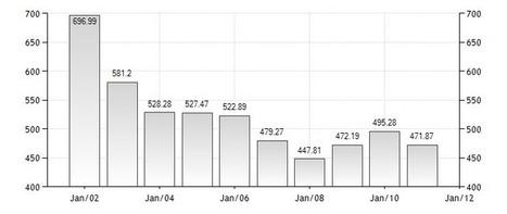 Exchange Rate | Guinea Ecuatorial | Scoop.it