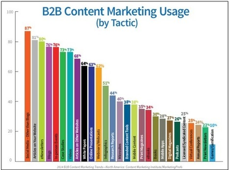 The Definitive Guide to Using Content Marketing for B2B | PR related news | Scoop.it
