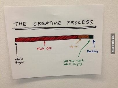 PHOTO: The Creative Process Timeline | MusicProduction | Scoop.it