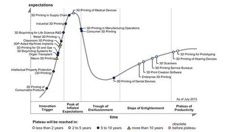 Gartner on Medical 3D Printing - 3D Printing Industry | Future of Cloud Computing and IoT | Scoop.it