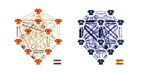 PageRank Algorithm Reveals Soccer Teams' Strategies #sna | Social Network Analysis | Scoop.it