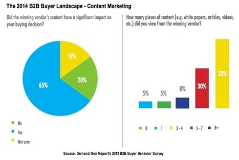 B2B Purchase Process 2014: What You Need To Know! | Beyond Marketing | Scoop.it