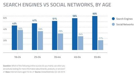 #SocialMedia #Digital: 12,5 choses à savoir pour votre Marketing Social Media en 2016 (part.1) | Tendances et Société | Scoop.it