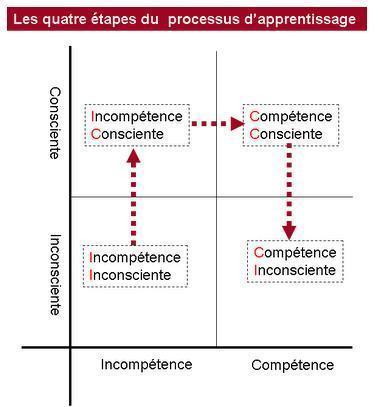 Les quatre étapes du processus d'apprentissage: de l'incompétence inconsciente à la compétence inconsciente | Symetrix | Scoop.it