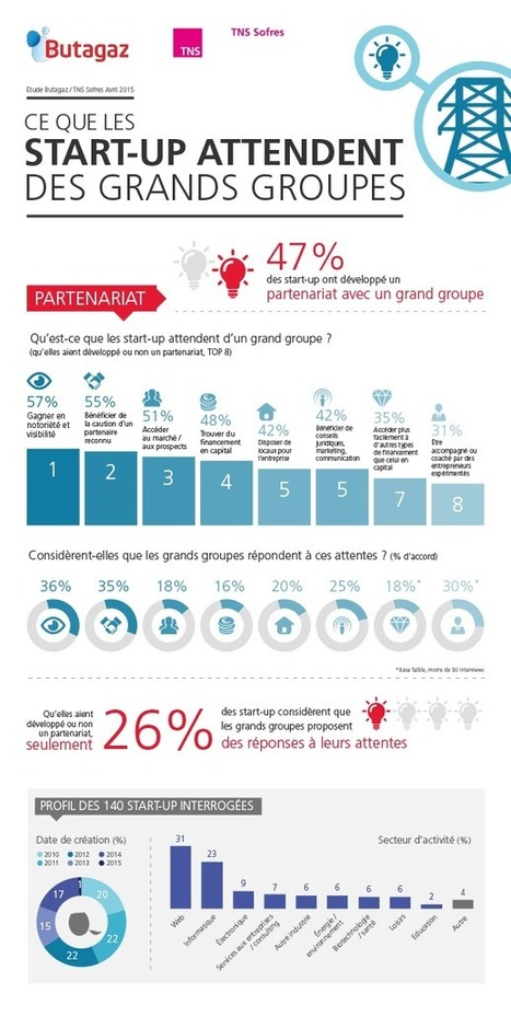 Infographie : ce que les start-up attendent des grands groupes | Startups à suivre | Scoop.it