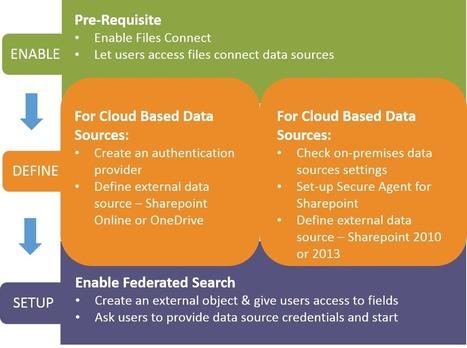 Salesforce Files Connect Enables Simpler & Faster Enterprise Collaboration | Digital Marketing | Scoop.it