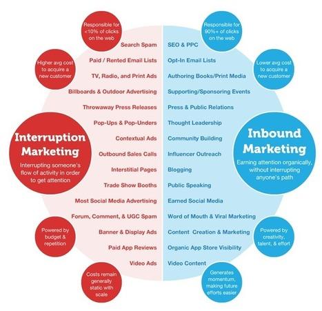¿Qué es el Inbound Marketing? - Jordi Hernández | Marketing de atracción, Inbound Marketing | Scoop.it