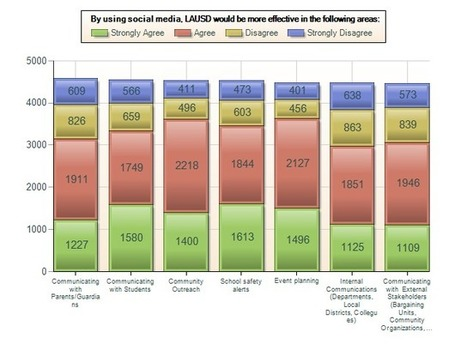 Results From LAUSD's First Social Media Survey -- THE Journal | leading and learning | Scoop.it