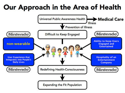 Nintendo seeks recovery with mysterious 'non-wearable' health product | Quantified-Self & Gamification | Scoop.it
