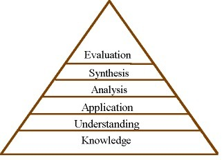 Blooms Taxonomy | Edtech PK-12 | Scoop.it