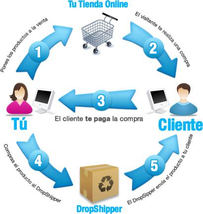 Negocios por Internet | Nuevos Emprendedores | DropShipping: un Modelo de Negocio Rentable para Emprendedores con Pocos Recursos | Actualidad Express | Scoop.it