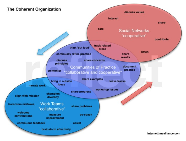 Internet Time Alliance | The Coherent Organization | Collaborationweb | Scoop.it