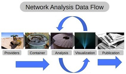 Social Media & Web Analytics Innovation Summit 2014: Day 1 Highlights   Web analytics, data quality & data governance   Scoop.it