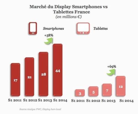 Marché publicitaire online : l'état des lieux | Blog Groupe361 | Marketing Numérique | Scoop.it