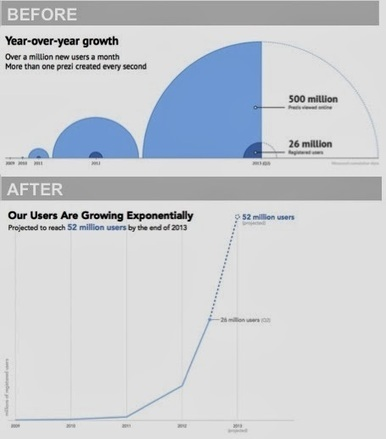 storytelling with data: student makeovers   Nonprofit Data Visualization   Scoop.it
