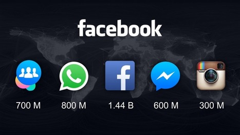 Tutti i dati di Facebook in Italia | Social Media War | Scoop.it