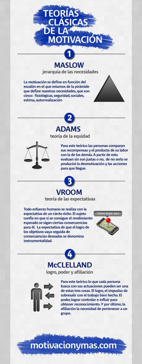 Teorías clásicas de motivación empresarial | COMO MOTIVARNOS A TRAVÉS  DE LA COMUNICACIÓN | Scoop.it