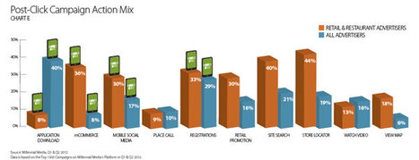 Mobile Trends in Retail & Restaurant Industries - AppNRG | Custom Mobile Apps | Scoop.it