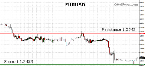 EURUSD printed new lows after the US inflation data released yesterday | HotForex Blog | hotforex news | Scoop.it
