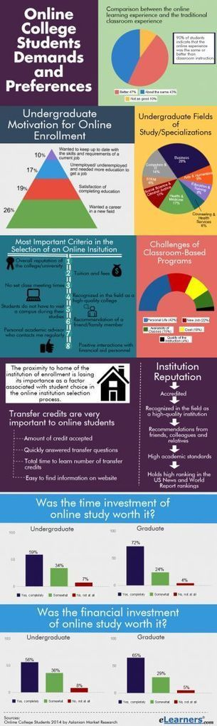 What do Online Students really want | adult education degrees courses online | Scoop.it