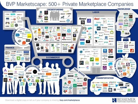 As Vertical Marketplaces Rise, Craigslist Faces Its Demise | TalentCircles | Scoop.it