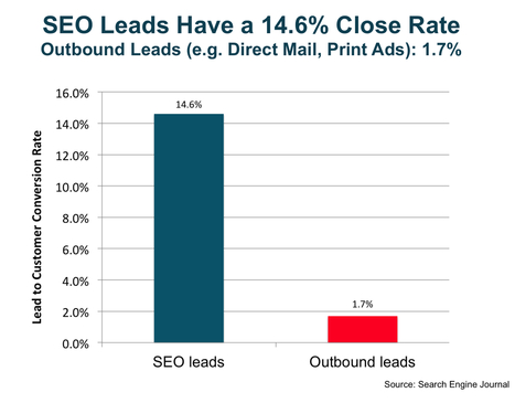 The Data You Need to Make a Compelling Case for Inbound Marketing | Marketing_me | Scoop.it