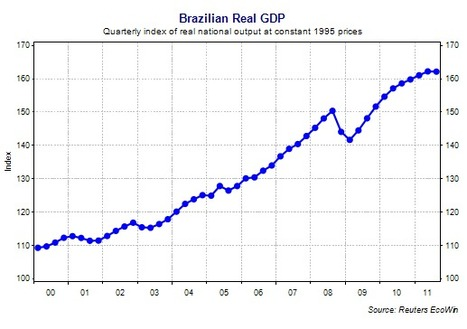 Moody's hails Brazil's economic strength & positive outlook | Just another BRIC in the wall? | Scoop.it