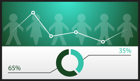 How to Create a Community Dashboard that Maps to your Business Objectives | Cultivating Community | Scoop.it