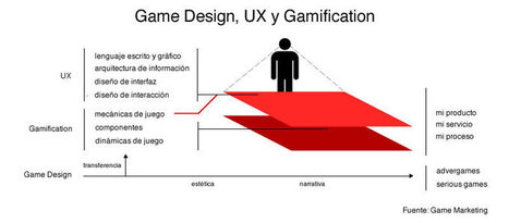 Game Marketing - Game Design, UX y Gamification | Totalweb.es | Scoop.it