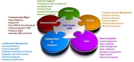 Call Center CRM | Cloud telephony | Contact Center CRM | Bizkloud | Scoop.it