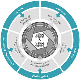 Design for Manufacturing Competitiveness | CSIRO | Design-led Innovation | Scoop.it