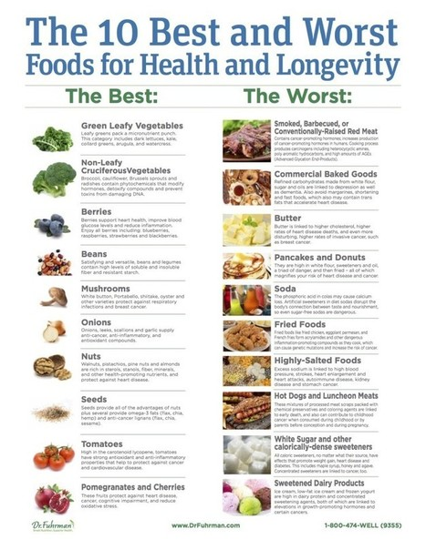 The 10 Best & Worst Foods For A Long, Healthy Life: An M.D. Explains | Fitness, Health, Running and Weight loss | Scoop.it