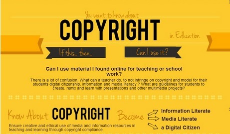Copyright Flowchart: Can I Use It? Yes? No? If This… Then… | Tech Learning | Learning Bytes from The Consultants-E | Scoop.it