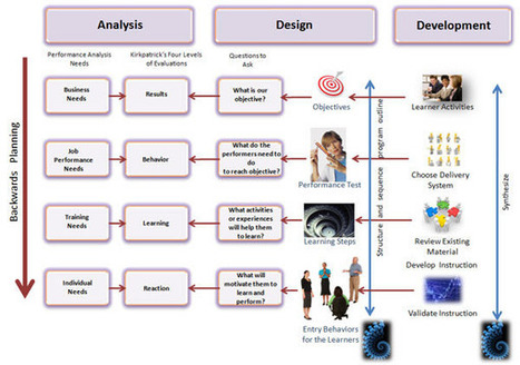 Developing in Instructional Design | eLearning related topics | Scoop.it