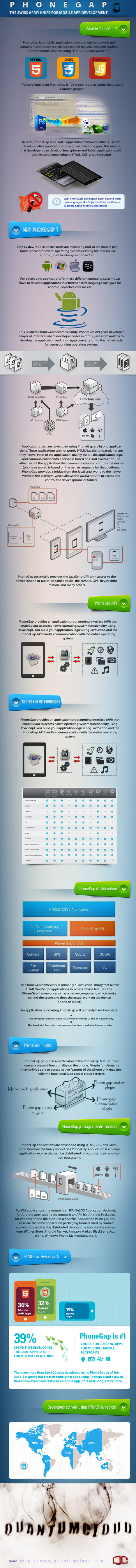 Benefits of Using PhoneGap for Mobile Application Development - InfoGraphic | What is Responsive Web Design and why should you care? | Scoop.it