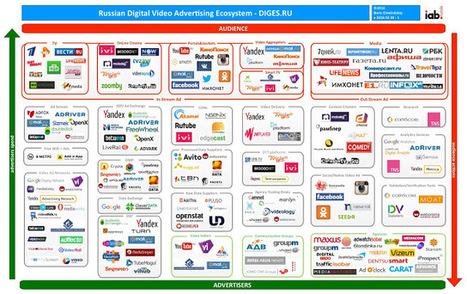 Russian Digital Video Advertising Ecosystem v20160330-1 | Digital Ecosystem of Russian Market | MarTech : Маркетинговые технологии | Scoop.it