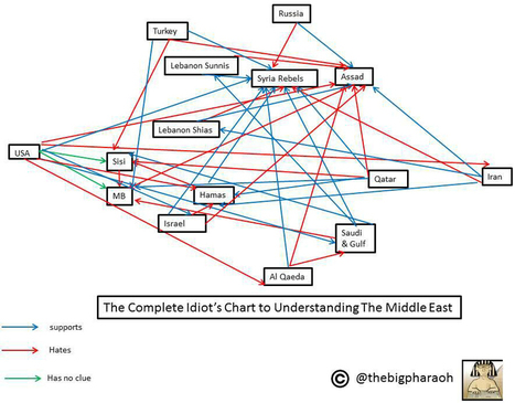 The Middle East, explained in one (sort of terrifying) chart | Milton High School World History | Scoop.it