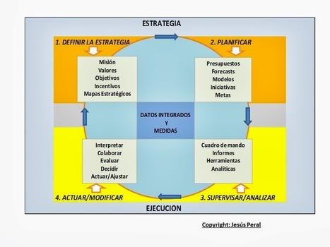 Todo sobre Dirección Estratégica | Dirección Estratégica | Scoop.it