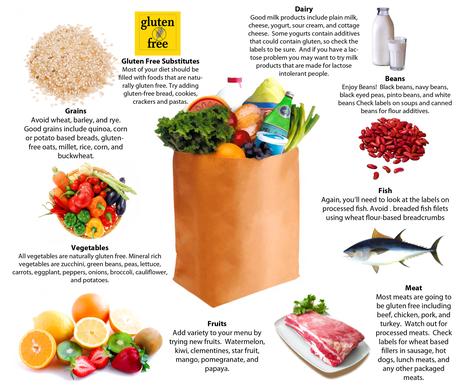 Gluten-Free: Food Trend or Medical Must   RippedNFit   Living Gluten free   Scoop.it