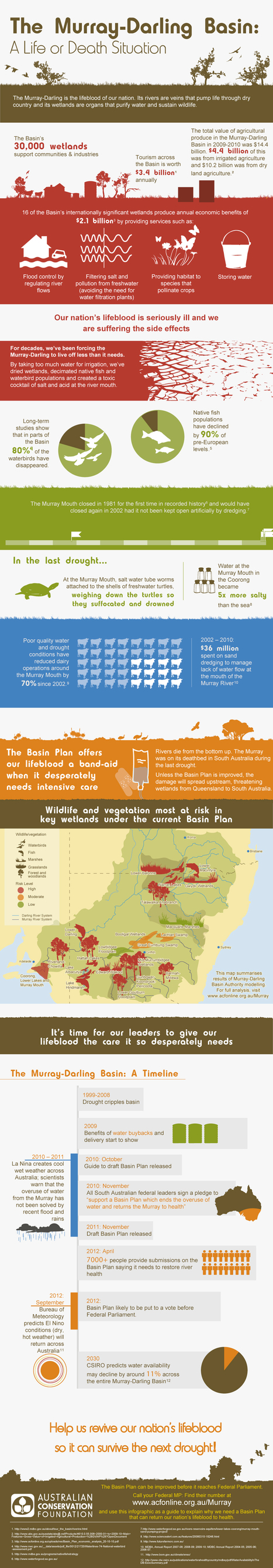 Infographic: ACF Murray Darling River Basin | Curated Content | MDB | Scoop.it