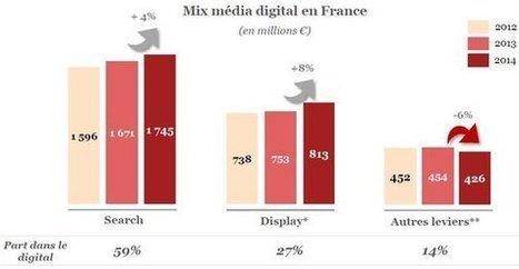 Le Web français capte presque autant de dépenses pub que la TV   Bilans internet, media, réseaux sociaux de 2011   Scoop.it