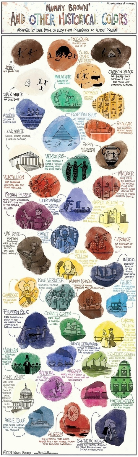 Infographic: The Gross, Deadly, Surprising History Of Color | Artdictive Habits : Sustainable Lifestyle | Scoop.it
