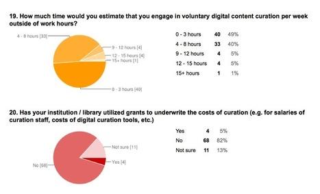 Digital curation survey: help us build our sample! — @joycevalenza ... | Digital Citizenship | Scoop.it