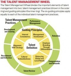 Six Principles of Effective Global Talent Management | ...» Talented HR Blog | Talented HR | Scoop.it