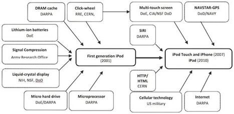 This Chart Shows How The US Military Is Responsible For Almost All The Technology In Your iPhone | technology | Scoop.it