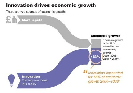 Innovation Drives Economic Growth – News from Nesta | Innovation and the knowledge economy | Scoop.it