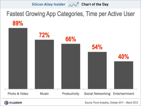 CHART OF THE DAY: The Fastest Growing, Most Popular App Categories | Emerging Library Technologies | Scoop.it