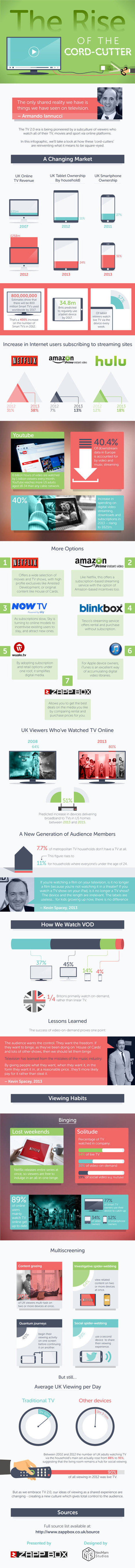 8% of metro homes have no TV. Rise of The Cord-Cutter [Infographic] | 3D animation transmedia | Scoop.it