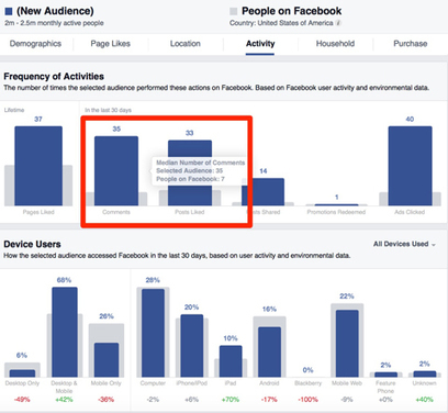 How to Optimize Your Facebook Posts With Facebook Audience Insights | SEO Tips, Advice, Help | Scoop.it
