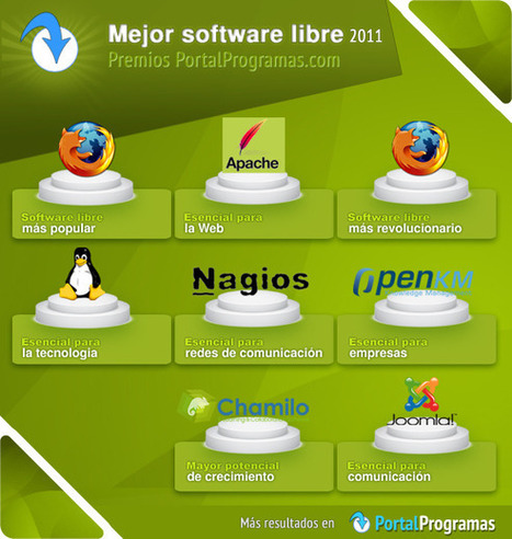 Las tecnologías libres más influyentes del 2011 - Corporativas en MilBits - milbits | Actualidad Express | Scoop.it